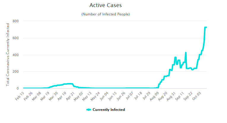 FP Active cases.png