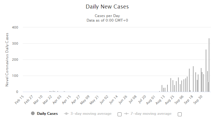 FP Daily New Cases.png